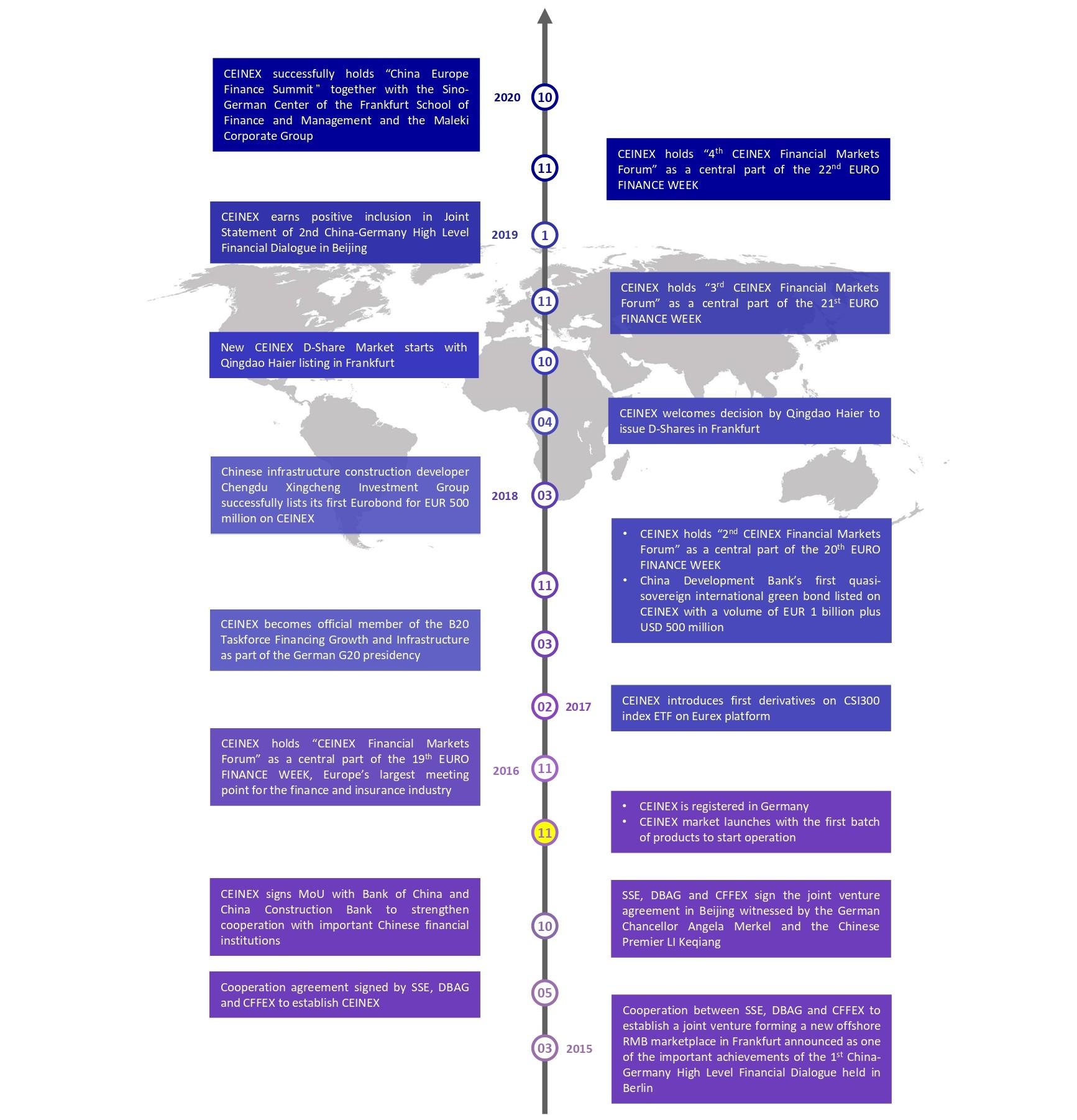 <h3>CEINEX milestones</h3>
