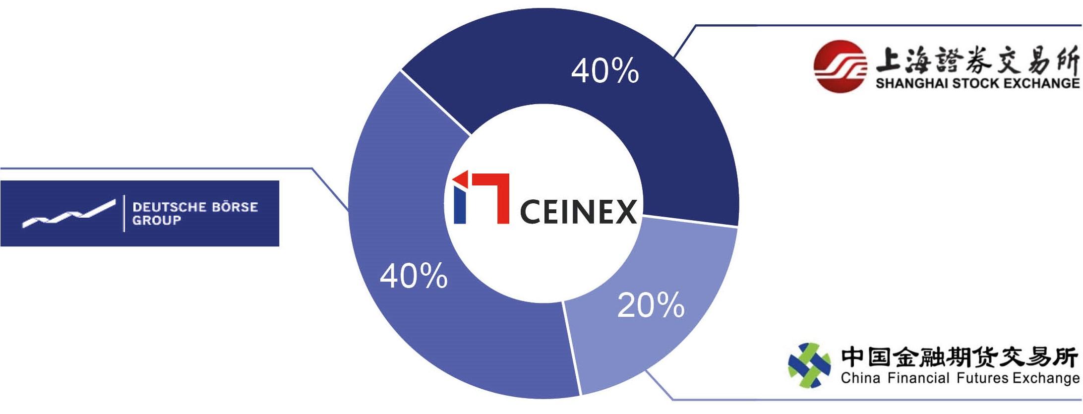 CEINEX Shareholder Structure